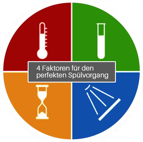 Geschirrsp-lmaschine-4-faktoren