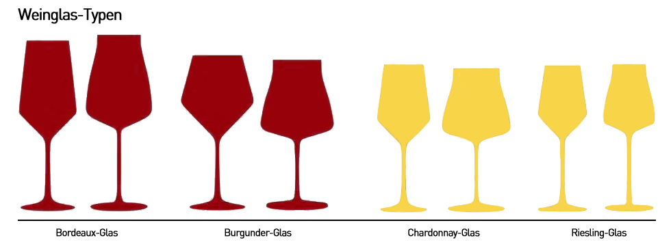 Weinglastypen Infografik